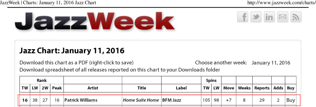 JazzWeek | Charts: January 11, 2016 Jazz Chart